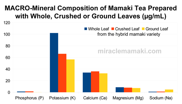 Macro Minerals in Whole, Crushed or Ground Mamaki Tea