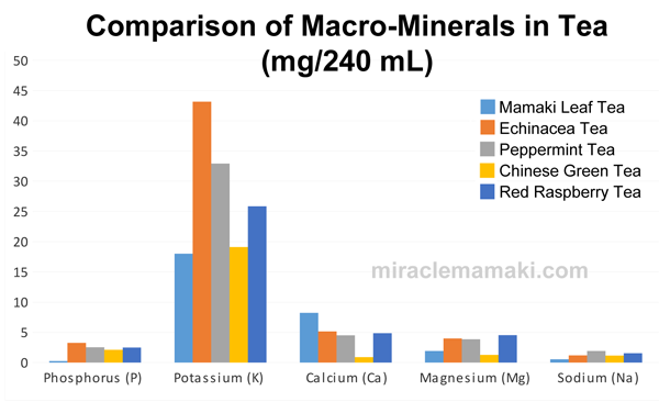 Macro-Minerals in Mamaki v Other Teas