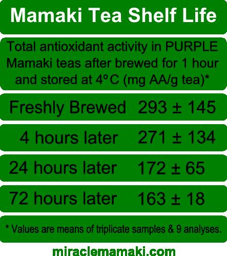 Shelf Life of Brewed Mamaki Tea