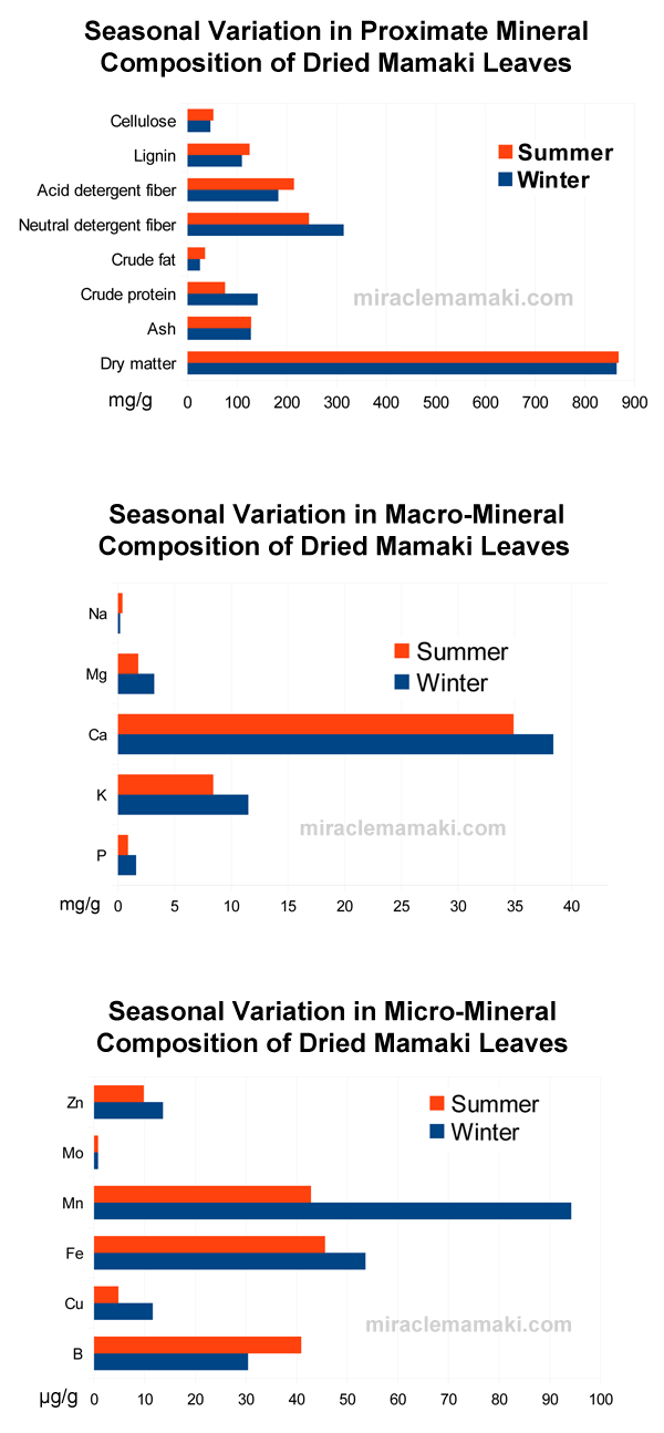 Mamaki Mineral Seasonal Variation