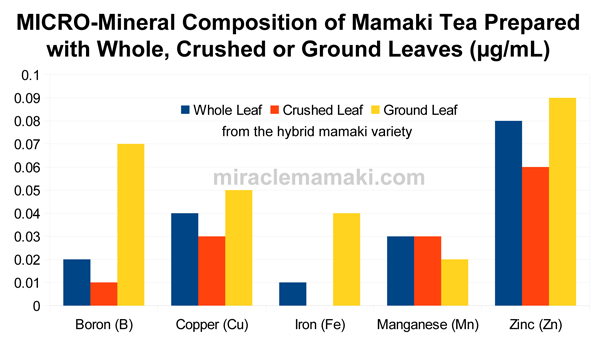 Micro Minerals in Whole, Crushed or Ground Mamaki Tea