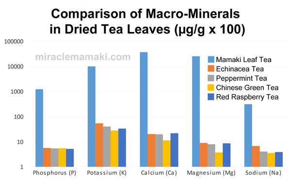 Macro-Minerals in Mamaki v Other Tea Leaves