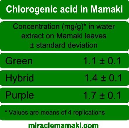 Chlorogenic Acid in Mamaki Tea