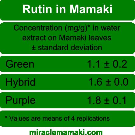 Rutin in Mamaki Tea