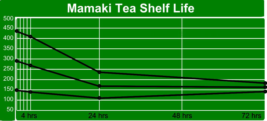 Mamaki Shelf Life Graph