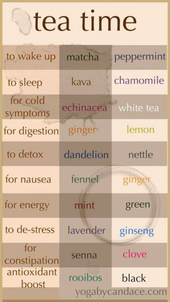 Tea Combining Chart
